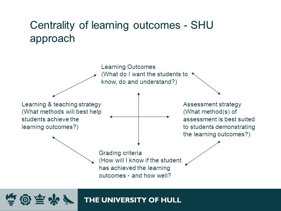 Centrality of learning outcomes - SHU approach Learning Outcomes (What do I want the students to know, do and understand?) Learning & teaching strateg