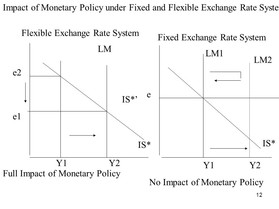12 Impact of Monetary Policy under Fixed and Flexible Exchange Rate Systems IS* e1 e2 Full Impact of Monetary Policy LM LM1 LM2 Fixed Exchange Rate System Y1Y2 e IS* Y1Y2 Flexible Exchange Rate System No Impact of Monetary Policy