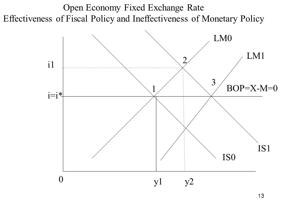 13 Open Economy Fixed Exchange Rate Effectiveness of Fiscal Policy and Ineffectiveness of Monetary Policy i=i* LM0 IS0 IS1 LM1 1 2 3 BOP=X-M=0 i1 0 y1y2
