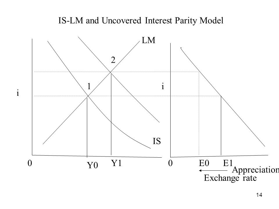 14 Exchange rate i LM IS Y0 00 i IS-LM and Uncovered Interest Parity Model Y1E0E1 1 2 Appreciation