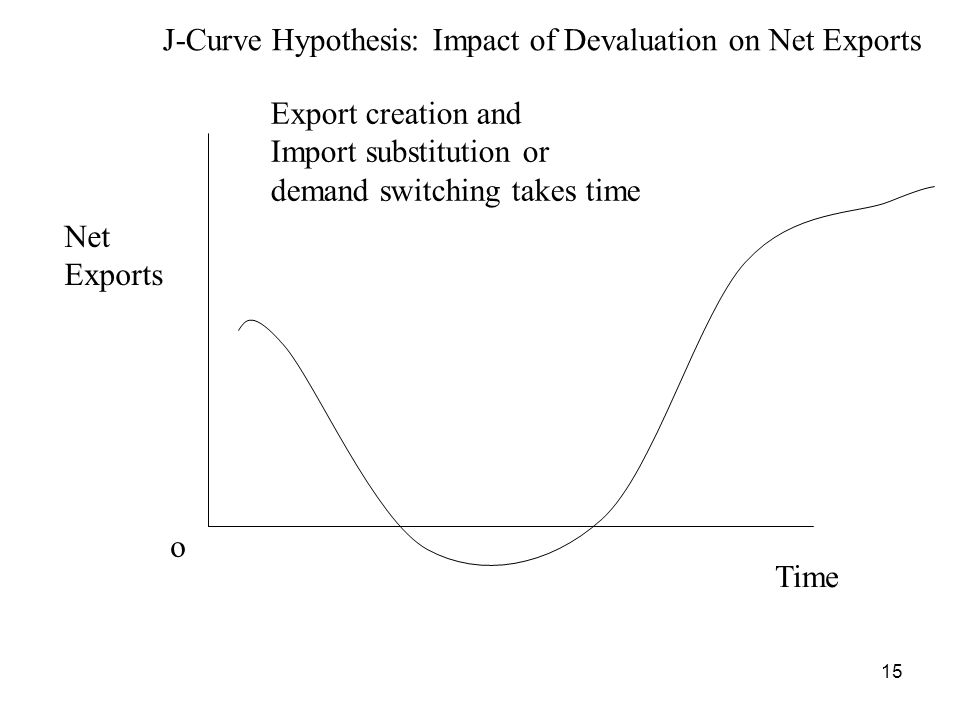 15 Time J-Curve Hypothesis: Impact of Devaluation on Net Exports Net Exports o Export creation and Import substitution or demand switching takes time