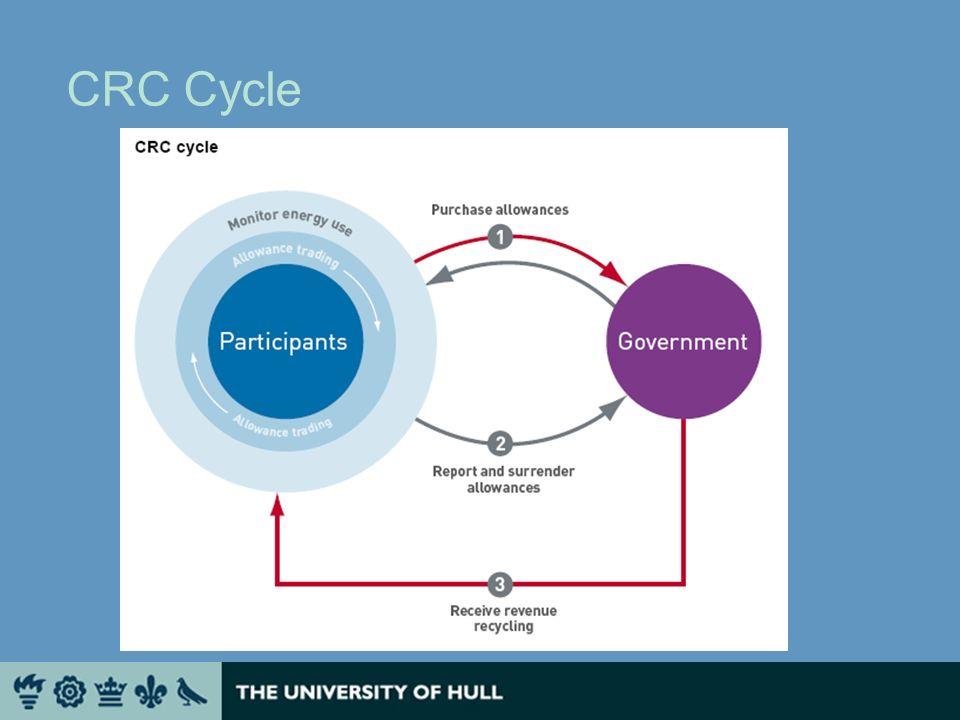 CRC Timeline