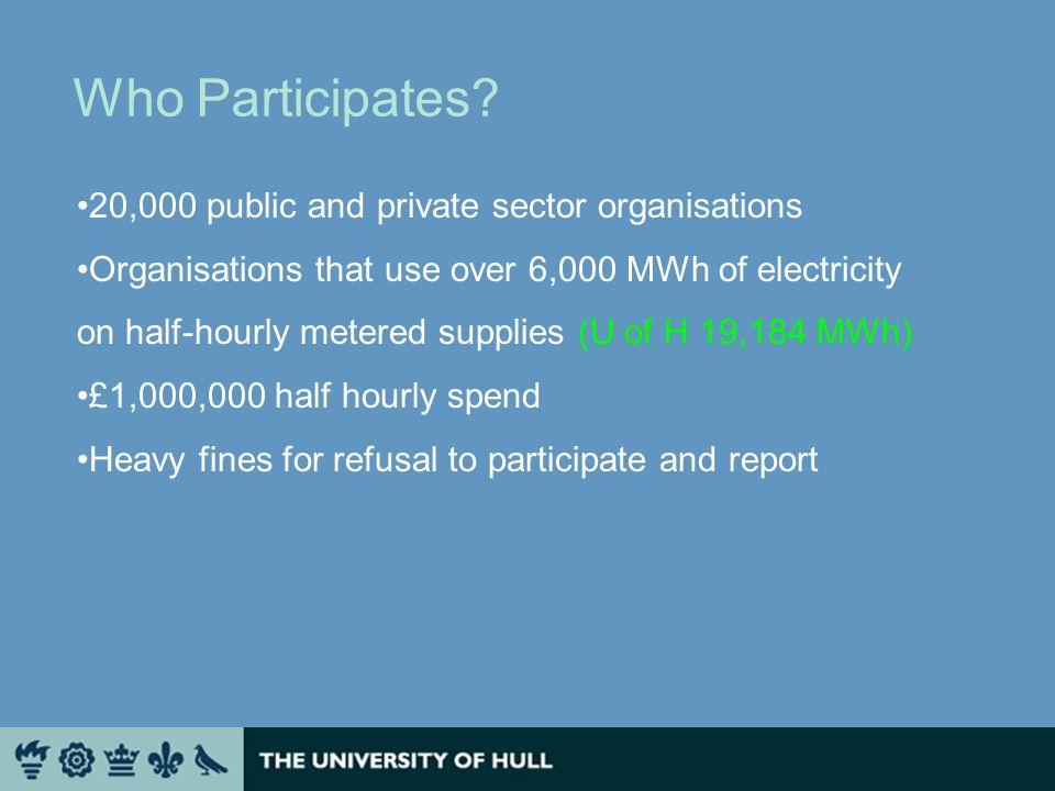 U of H – half – hourly consumption Qualification yr 2008 – 19,184 MWh
