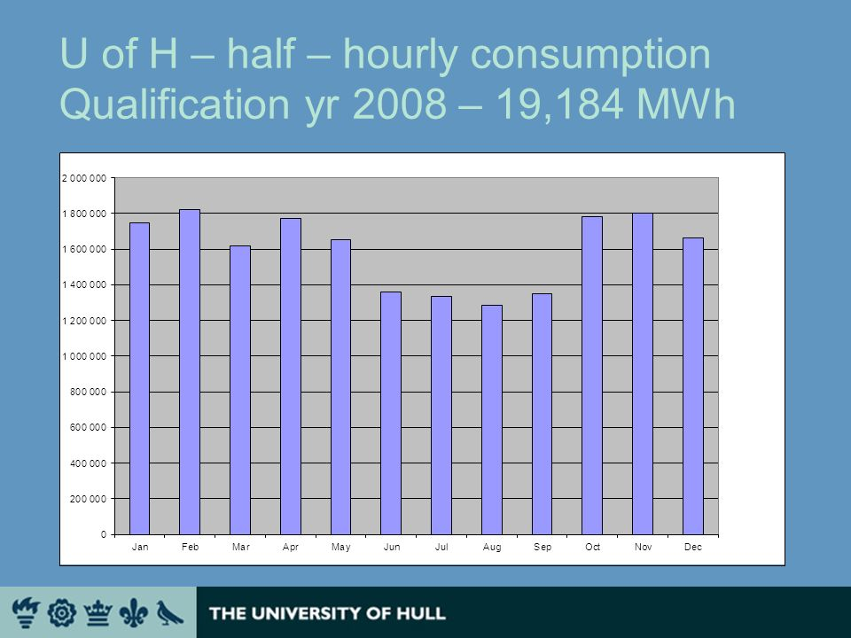 U of H – half – hourly consumption Qualification yr 2008 – 19,184 MWh