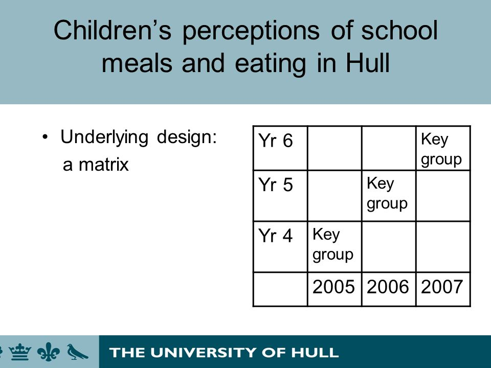 Childrens perceptions of school meals and eating in Hull Underlying design: a matrix Yr 6 Key group Yr 5 Key group Yr 4 Key group 200520062007