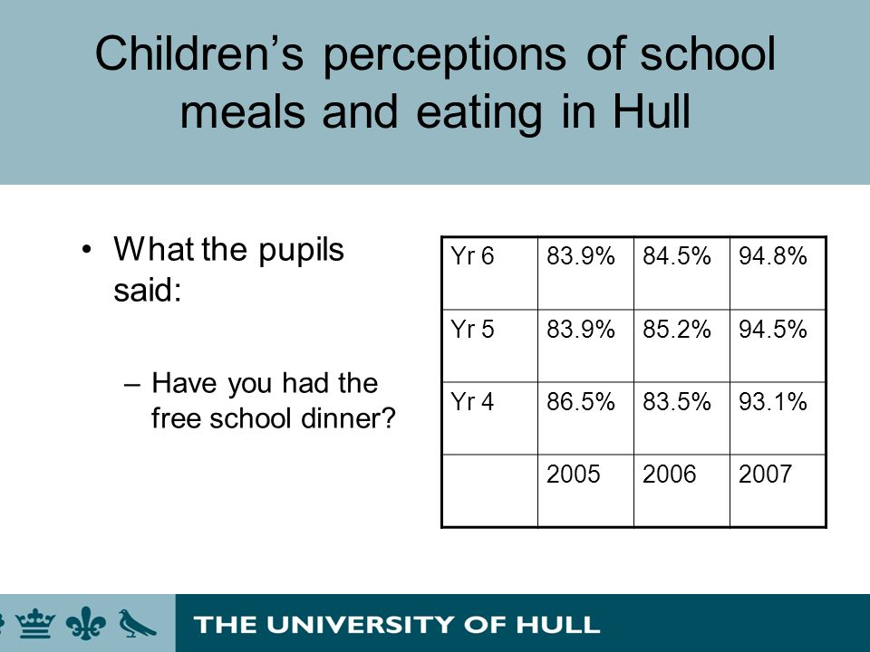 Childrens perceptions of school meals and eating in Hull What the pupils said: –Have you had the free school dinner? Yr 683.9%84.5%94.8% Yr 583.9%85.2
