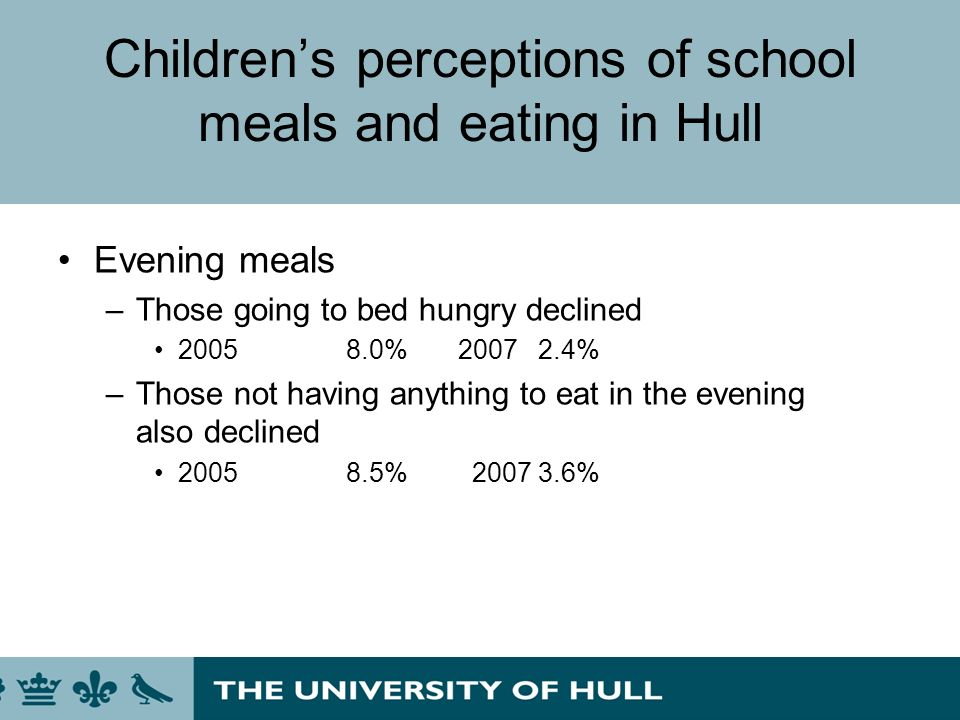 Childrens perceptions of school meals and eating in Hull Evening meals –Those going to bed hungry declined 20058.0% 20072.4% –Those not having anythin
