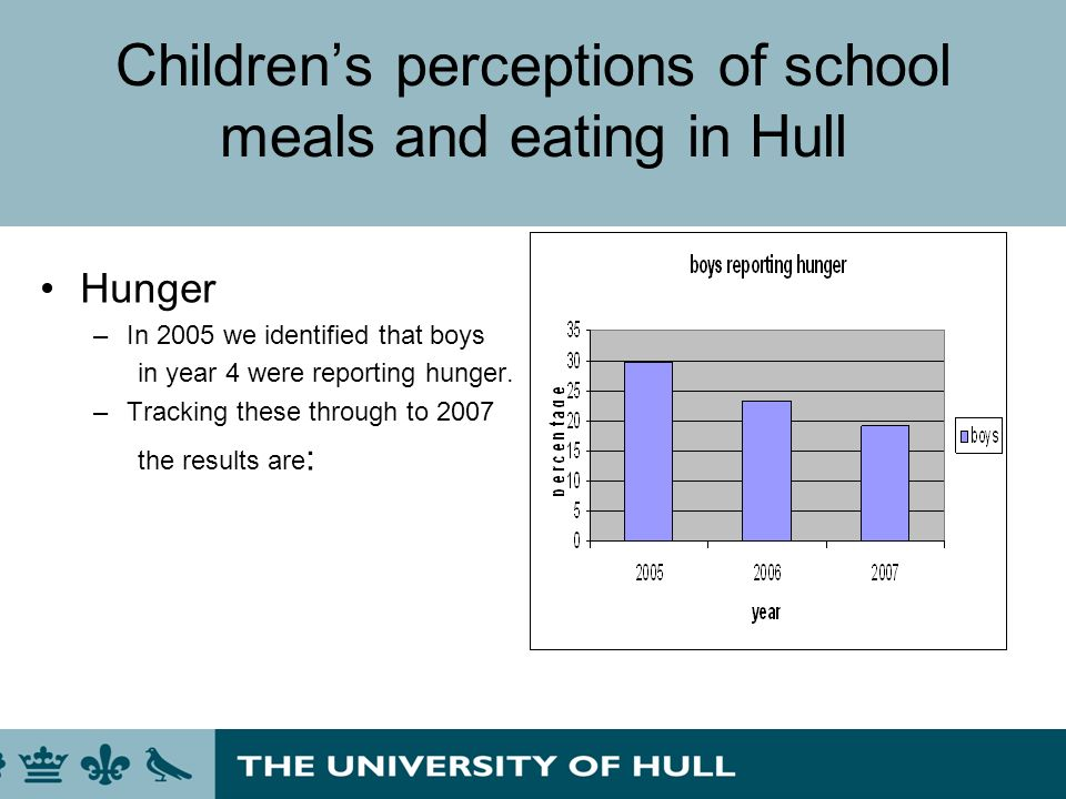 Childrens perceptions of school meals and eating in Hull Hunger –In 2005 we identified that boys in year 4 were reporting hunger. –Tracking these thro