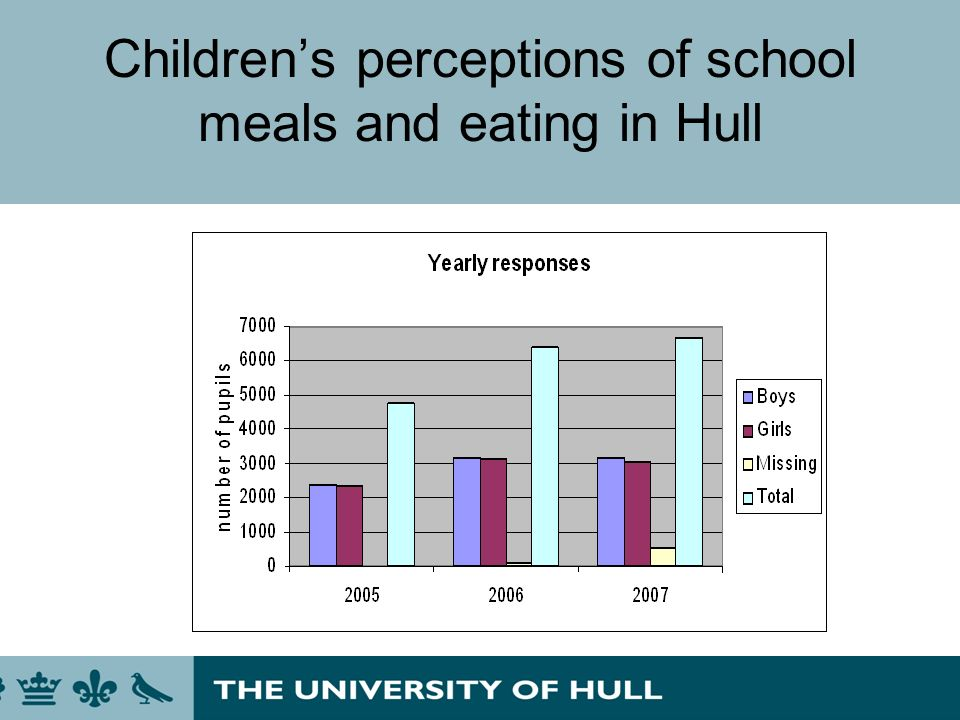 Childrens perceptions of school meals and eating in Hull