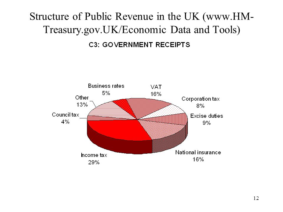 12 Structure of Public Revenue in the UK (www.HM- Treasury.gov.UK/Economic Data and Tools)