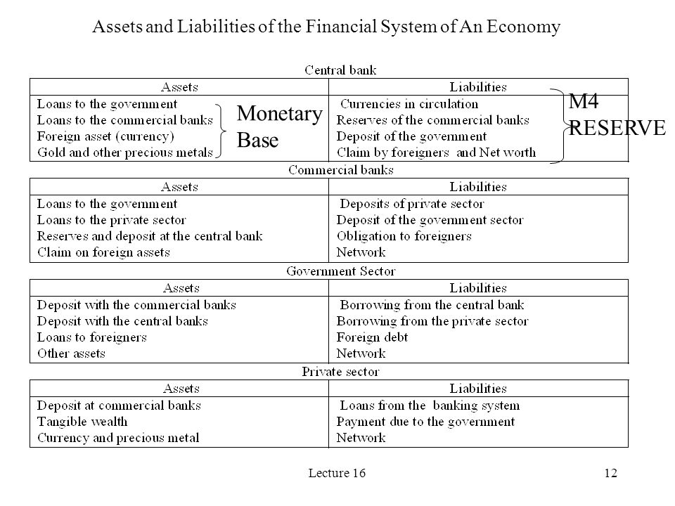 Lecture 1612 Assets and Liabilities of the Financial System of An Economy M4 RESERVE Monetary Base
