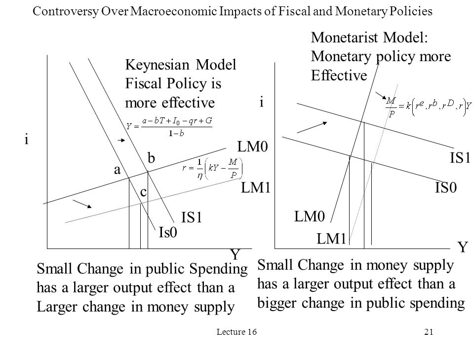 Lecture 1621 Keynesian Model Fiscal Policy is more effective Monetarist Model: Monetary policy more Effective Small Change in public Spending has a larger output effect than a Larger change in money supply Small Change in money supply has a larger output effect than a bigger change in public spending Controversy Over Macroeconomic Impacts of Fiscal and Monetary Policies Is0 IS1 LM0 LM1 a b c IS0 IS1 LM0 LM1 i Y i Y