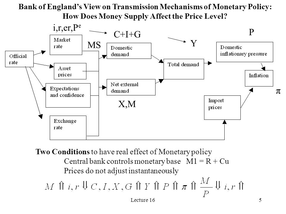 Lecture 165 Bank of Englands View on Transmission Mechanisms of Monetary Policy: How Does Money Supply Affect the Price Level? Two Conditions to have