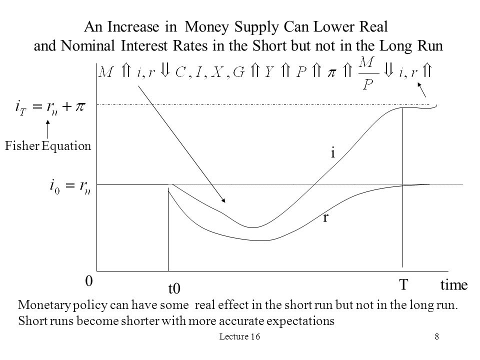 Lecture 168 time t0 0 r i T An Increase in Money Supply Can Lower Real and Nominal Interest Rates in the Short but not in the Long Run Monetary policy