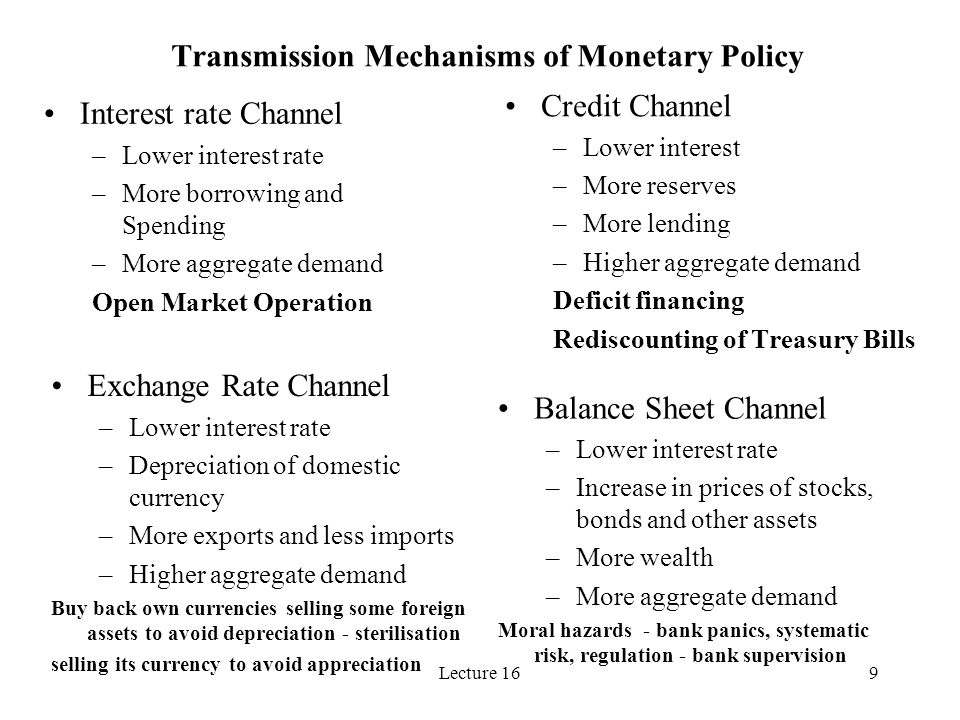 Lecture 1610 Open Market Operation: Interest Rate Channel Expansionary Monetary Policy Short run: Central bank reduces the repo rate Commercial banks and financial institutions find it profitable to sell bonds to the central bank Central bank raises their reserves Commercial banks have more money to lend Firms and households find it cheaper to borrow They borrow and create more deposits Demand for goods and services rises Money supply expands Long run: Prices will eventually rise following higher demand Real money supply (M/P) shrinks Interest rises back to natural position