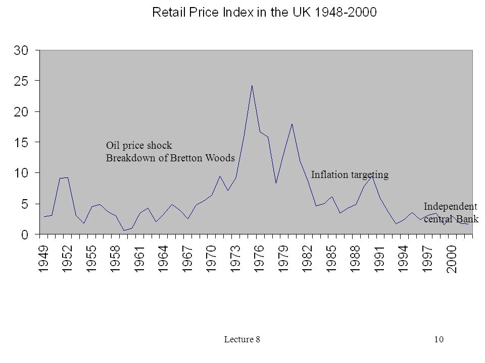 10 Oil price shock Breakdown of Bretton Woods Inflation targeting Independent central Bank