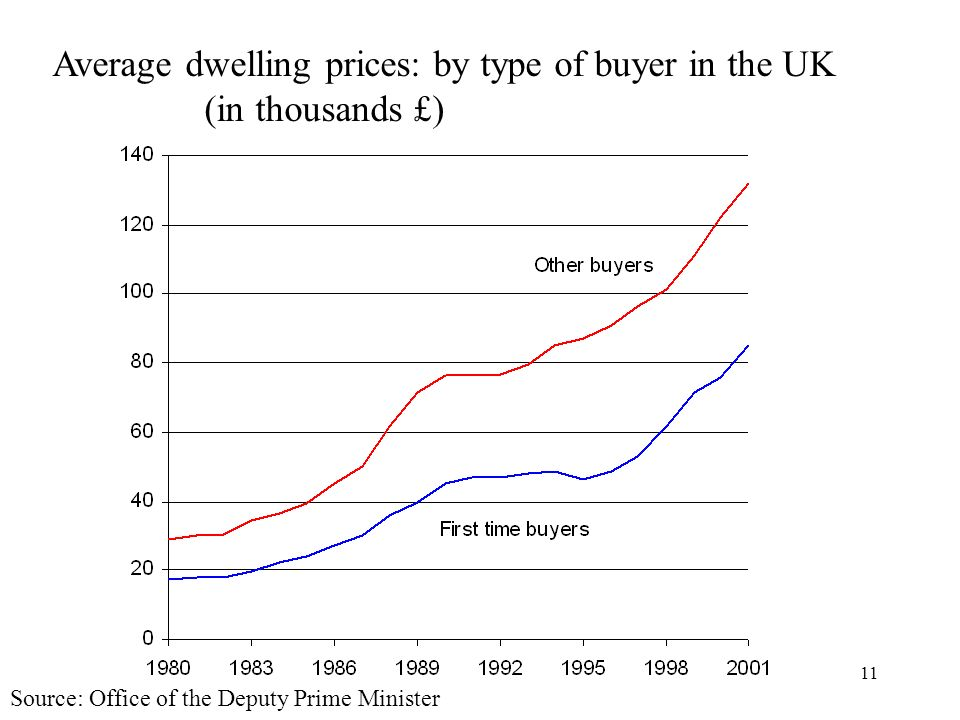 Lecture 811 Source: Office of the Deputy Prime Minister Average dwelling prices: by type of buyer in the UK (in thousands £)