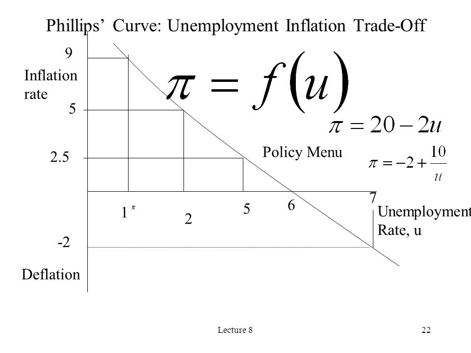 Lecture 822 Inflation rate Unemployment Rate, u Deflation 1 2 5 2.5 5 9 7 -2 Policy Menu Phillips Curve: Unemployment Inflation Trade-Off 6