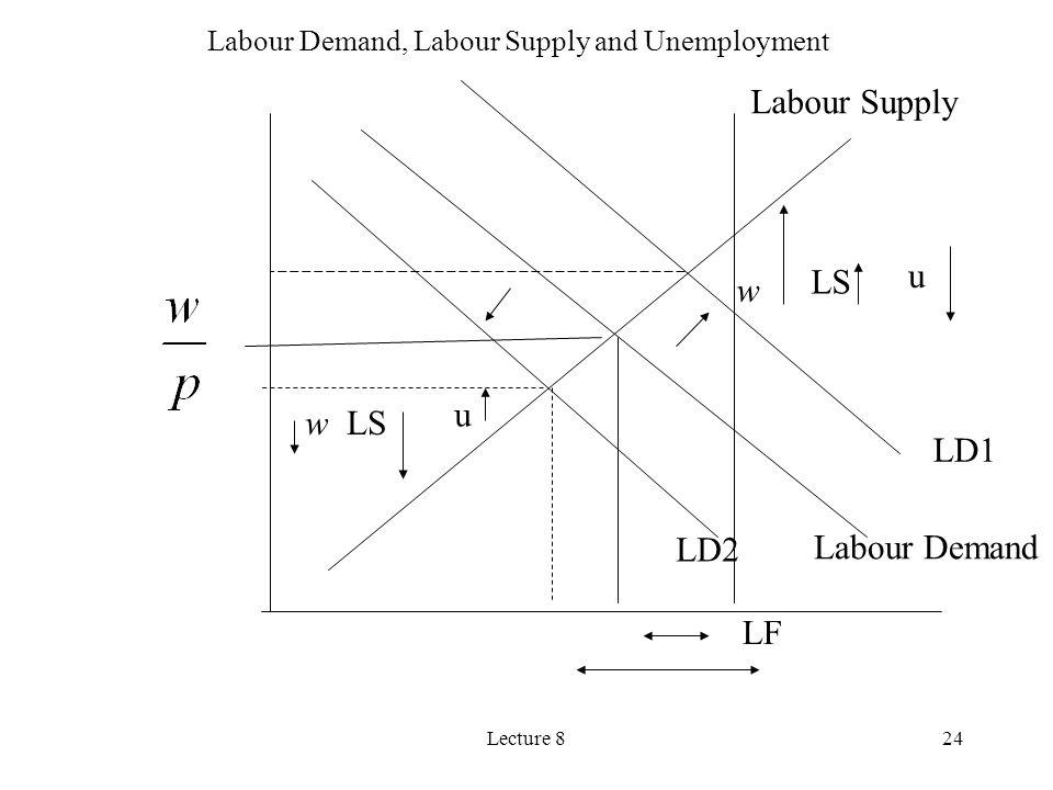 Lecture 824 Labour Demand Labour Supply LS w u w u LF LD1 LD2 Labour Demand, Labour Supply and Unemployment
