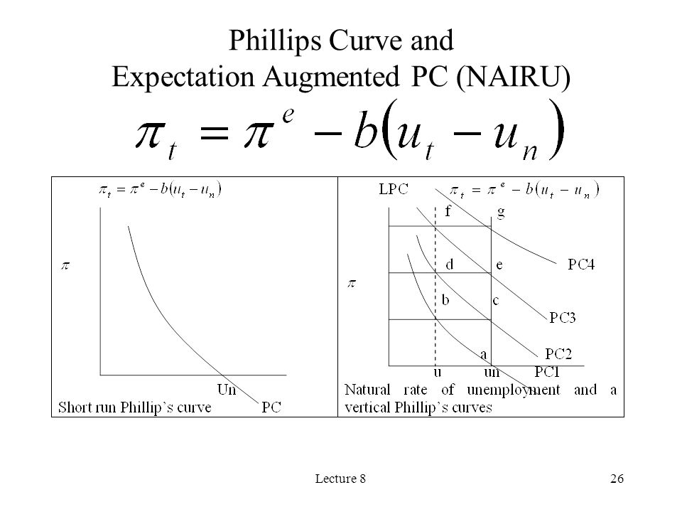 Lecture 826 Phillips Curve and Expectation Augmented PC (NAIRU)