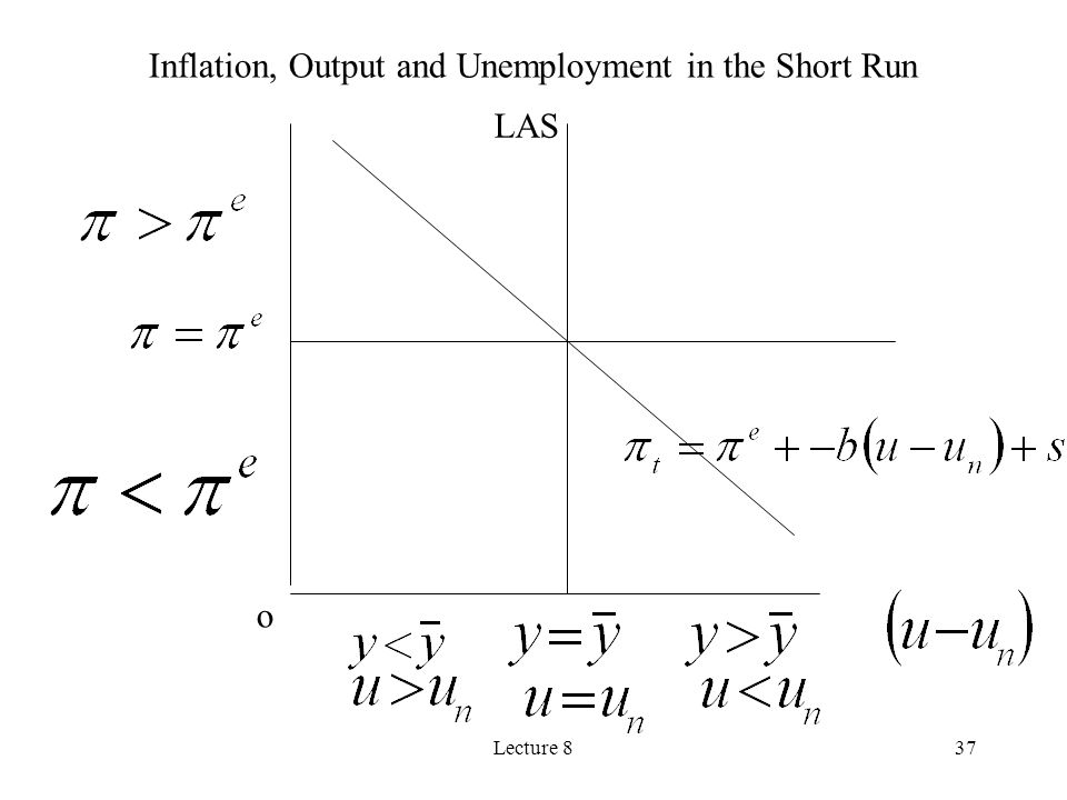 Lecture 837 o LAS Inflation, Output and Unemployment in the Short Run