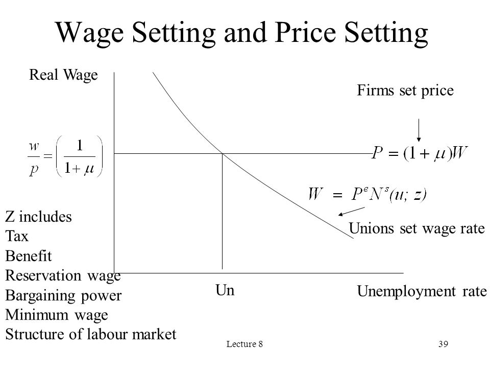 Lecture 839 Unemployment rate Real Wage Firms set price Unions set wage rate Z includes Tax Benefit Reservation wage Bargaining power Minimum wage Str