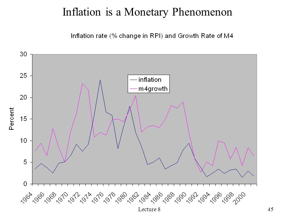 Lecture 845 Inflation is a Monetary Phenomenon