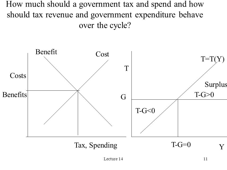 Lecture 1411 How much should a government tax and spend and how should tax revenue and government expenditure behave over the cycle? G T=T(Y) T-G=0 T-
