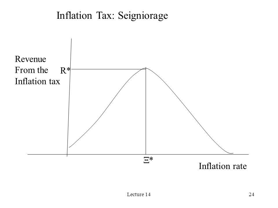 Lecture 1424 Inflation Tax: Seigniorage Inflation rate Revenue From the Inflation tax * R*