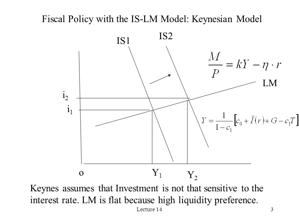 Lecture 143 Fiscal Policy with the IS-LM Model: Keynesian Model Y1Y1 Y2Y2 i1i1 i2i2 IS1 IS2 LM o Keynes assumes that Investment is not that sensitive