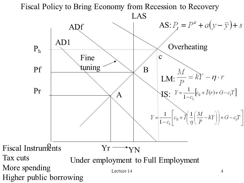 Lecture 144 AD1 Yr YN Pr Pf ADf AS: Fine tuning LAS Fiscal Policy to Bring Economy from Recession to Recovery Fiscal Instruments Tax cuts More spendin
