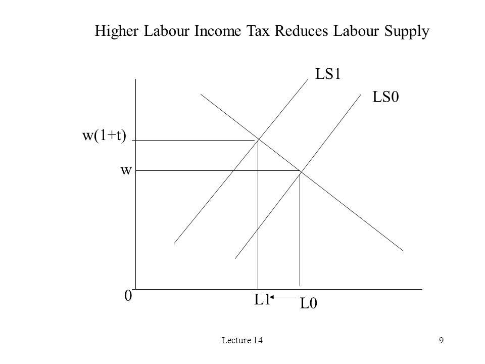 Lecture 149 LS0 LS1 L0 L1 w w(1+t) 0 Higher Labour Income Tax Reduces Labour Supply