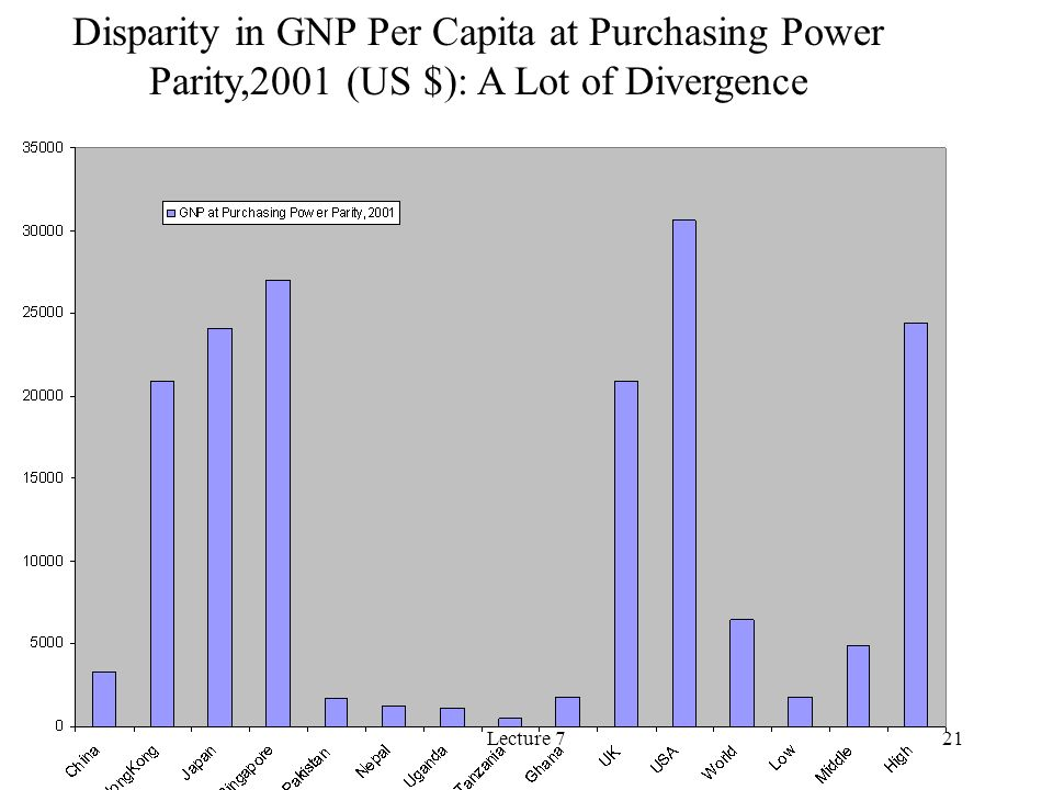 Lecture 721 Disparity in GNP Per Capita at Purchasing Power Parity,2001 (US $): A Lot of Divergence