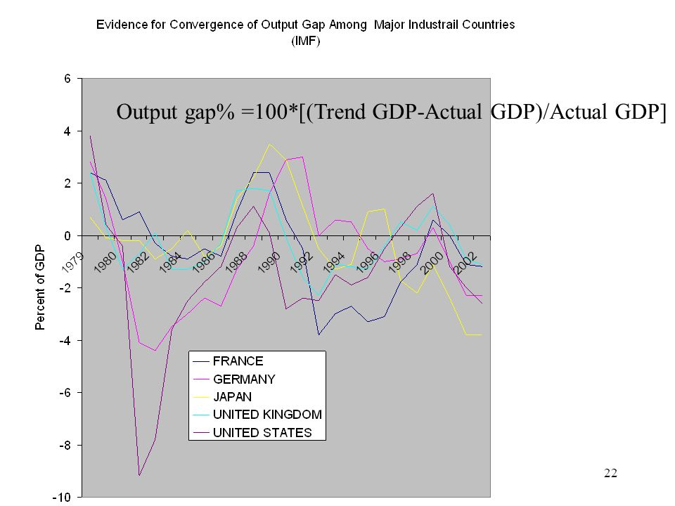 Lecture 722 Output gap% =100*[(Trend GDP-Actual GDP)/Actual GDP]