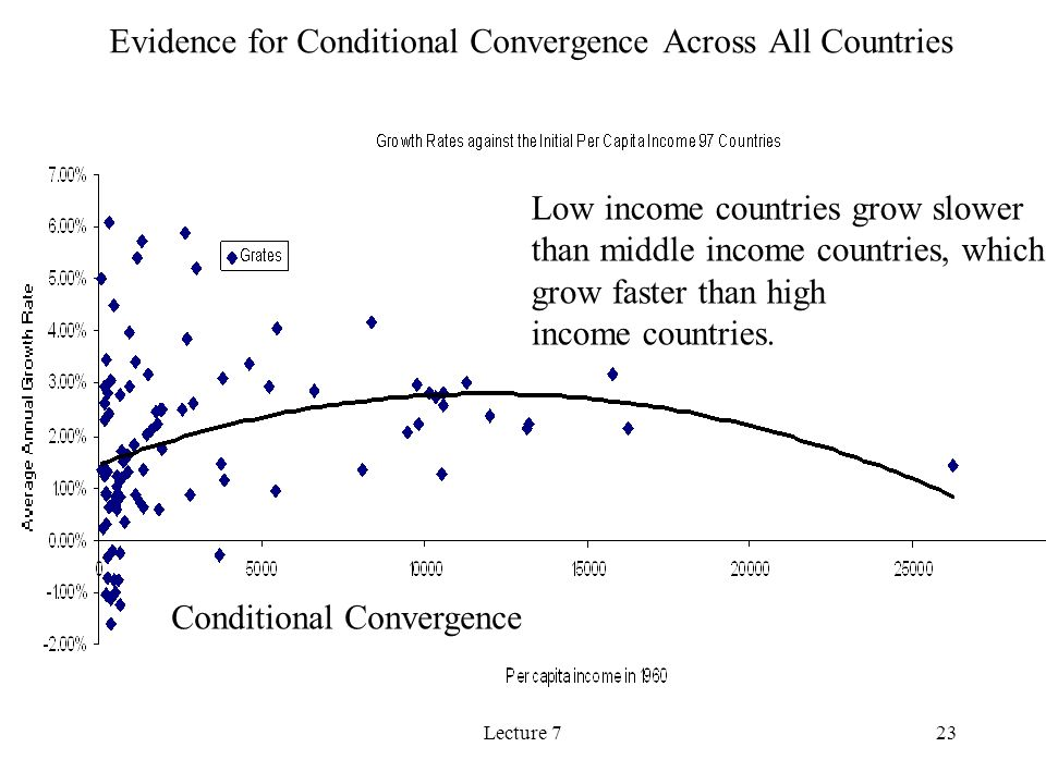 Lecture 723 Evidence for Conditional Convergence Across All Countries Low income countries grow slower than middle income countries, which grow faster than high income countries.