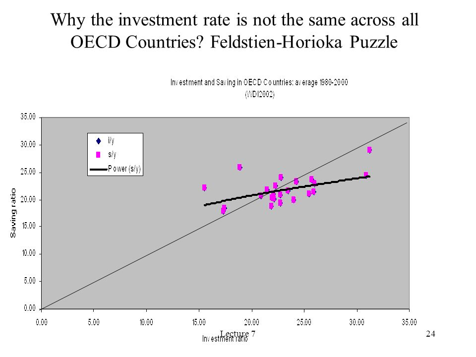 Lecture 724 Why the investment rate is not the same across all OECD Countries.