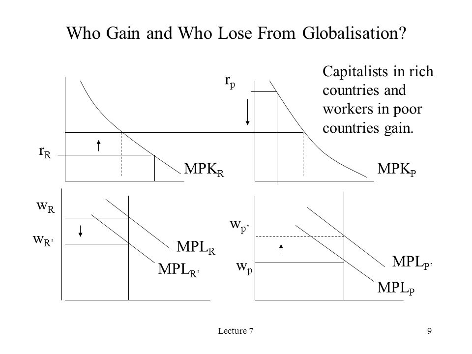 Lecture 79 Who Gain and Who Lose From Globalisation.