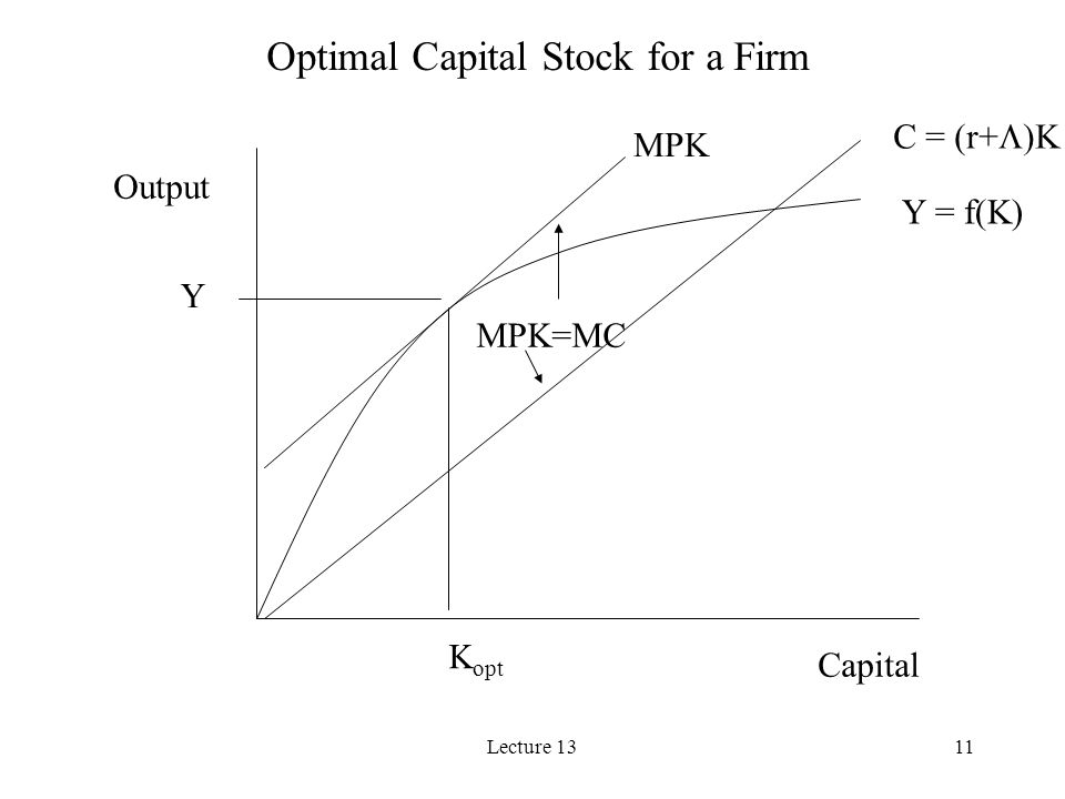 Lecture 1311 Y = f(K) K opt C = (r+ )K MPK Y Capital Output Optimal Capital Stock for a Firm MPK=MC