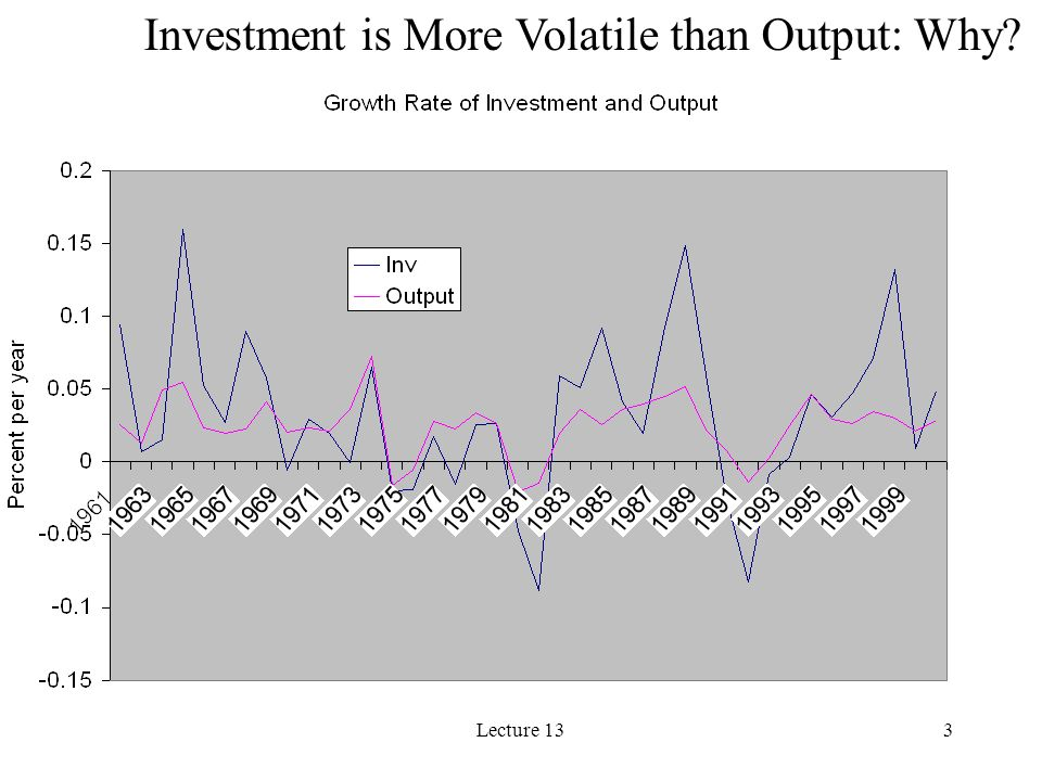Lecture 133 Investment is More Volatile than Output: Why?