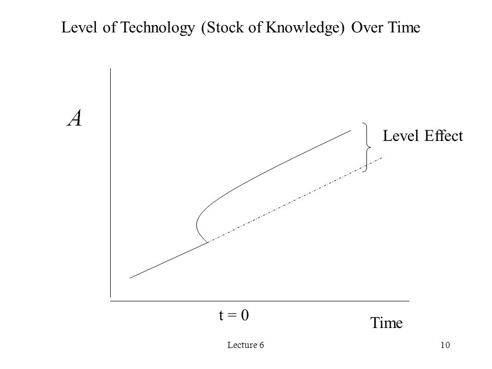 Lecture 610 Time t = 0 Level of Technology (Stock of Knowledge) Over Time Level Effect