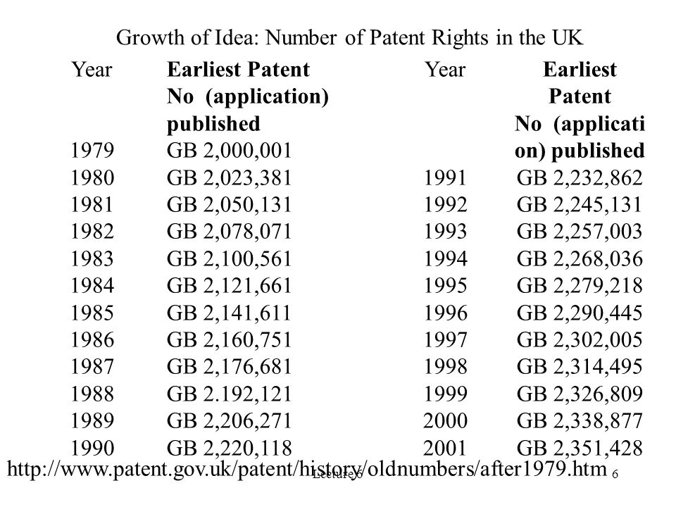 Lecture 66 Year 1979 1980 1981 1982 1983 1984 1985 1986 1987 1988 1989 1990 Earliest Patent No (application) published GB 2,000,001 GB 2,023,381 GB 2,
