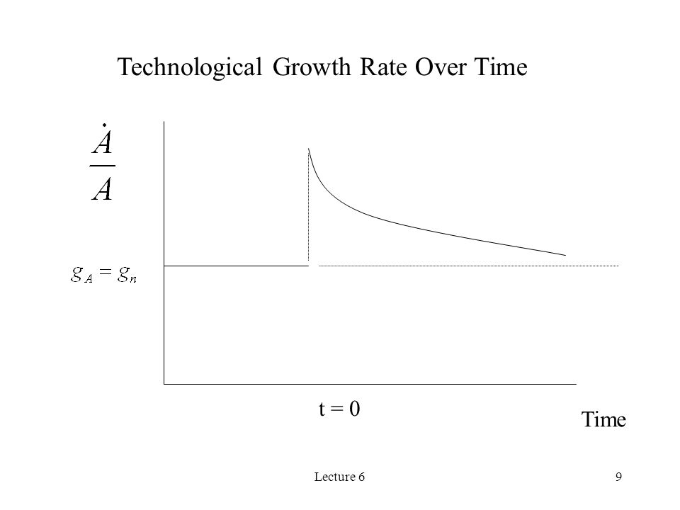 Lecture 69 Time t = 0 Technological Growth Rate Over Time
