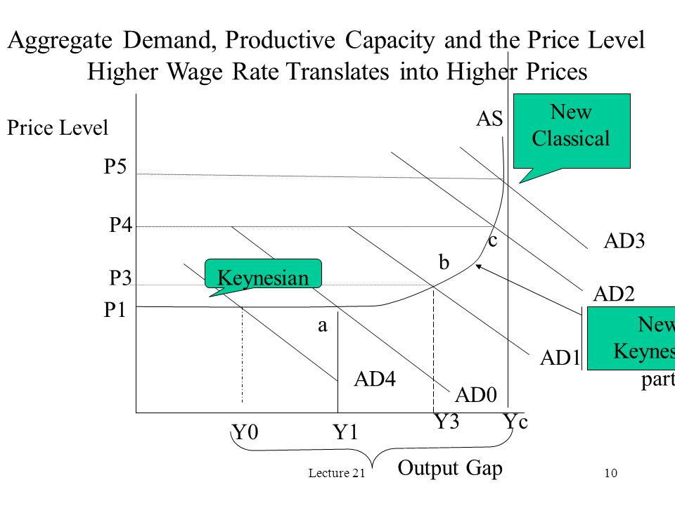 Lecture 2110 Price Level Output Gap AS AD0 AD1 AD2 AD3 a b c AD4 Y0Y1 Y3Yc Aggregate Demand, Productive Capacity and the Price Level Higher Wage Rate Translates into Higher Prices P1 P3 P5 P4 Keynesian New Classical New Keynesian part