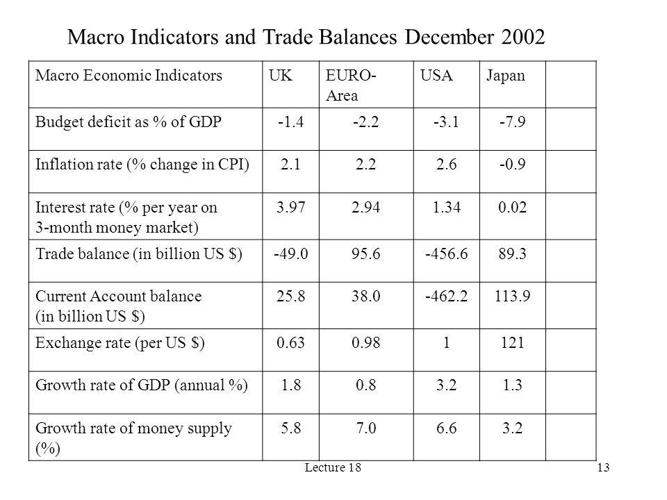 Lecture 1813 Macro Indicators and Trade Balances December 2002 Macro Economic IndicatorsUKEURO- Area USAJapan Budget deficit as % of GDP-1.4-2.2-3.1-7