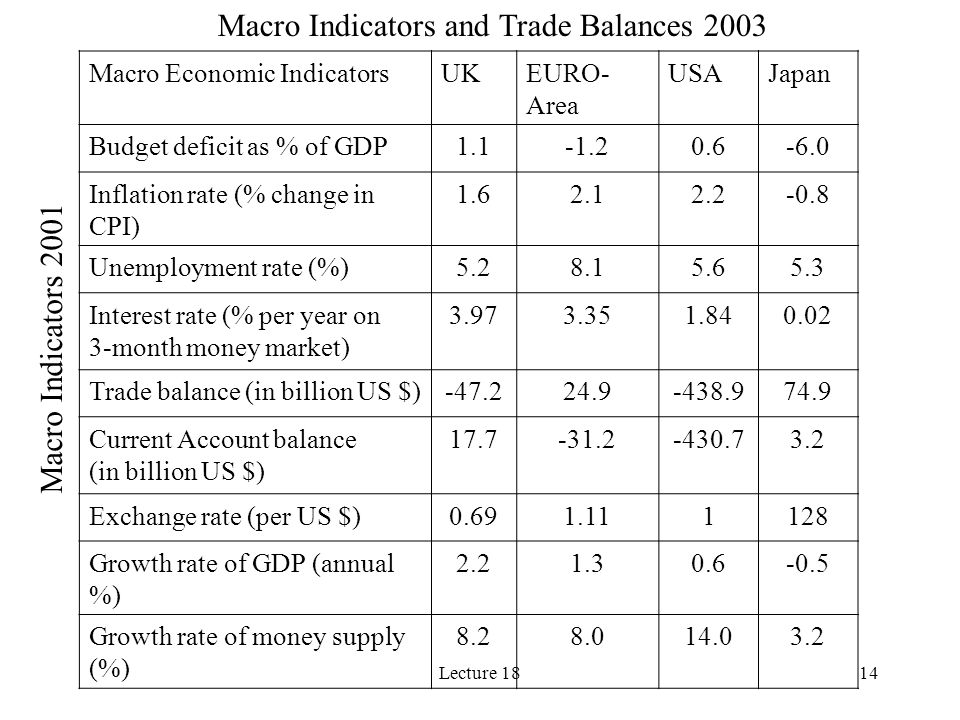 Lecture 1814 Macro Economic IndicatorsUKEURO- Area USAJapan Budget deficit as % of GDP1.1-1.20.6-6.0 Inflation rate (% change in CPI) 1.62.12.2-0.8 Un