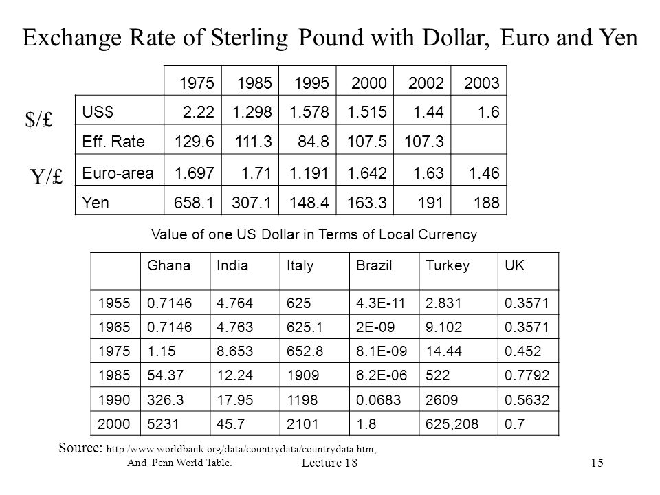 Lecture 1815 Exchange Rate of Sterling Pound with Dollar, Euro and Yen $/£ Y/£ 197519851995200020022003 US$2.221.2981.5781.5151.441.6 Eff. Rate129.611