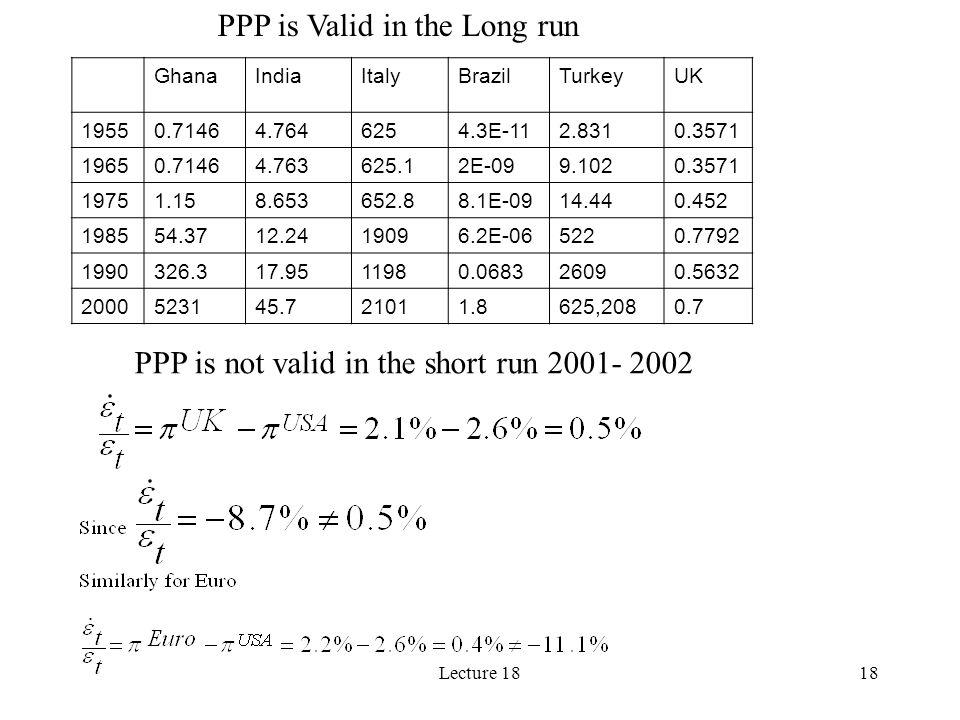 Lecture 1818 PPP is Valid in the Long run PPP is not valid in the short run 2001- 2002 GhanaIndiaItalyBrazilTurkeyUK 19550.71464.7646254.3E-112.8310.3