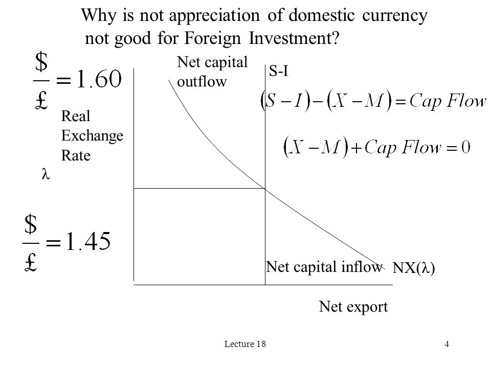 Lecture 184 NX(λ) λ Real Exchange Rate Net export S-I Net capital outflow Net capital inflow Why is not appreciation of domestic currency not good for