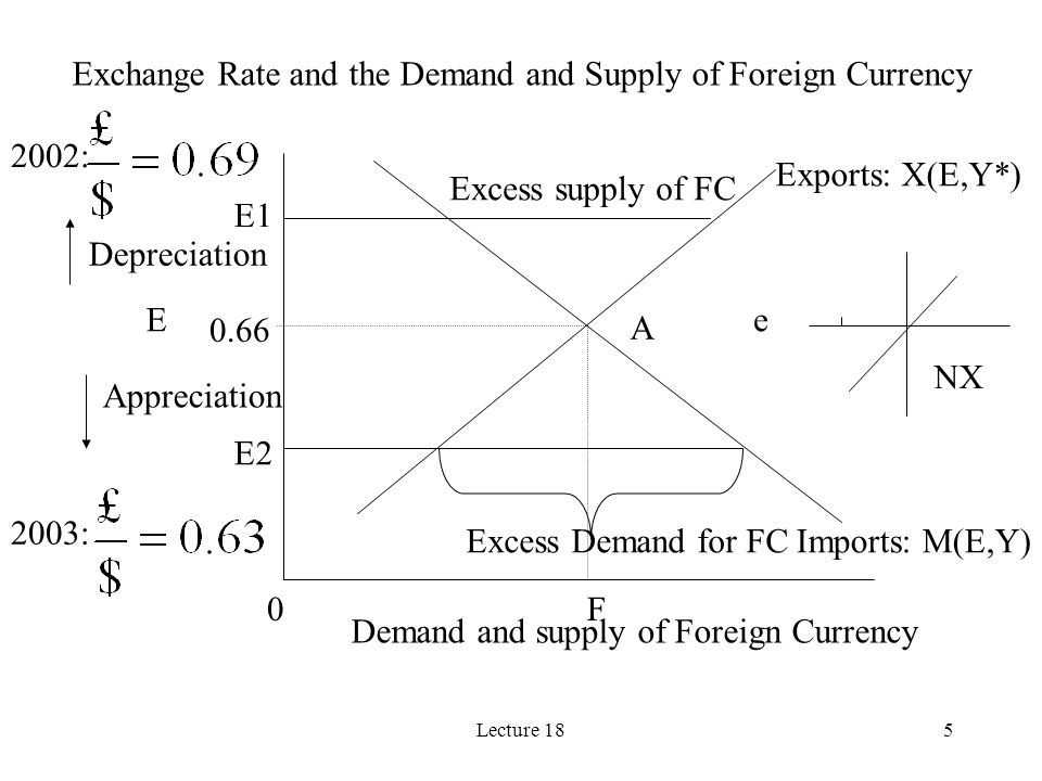 Lecture 185 Exchange Rate and the Demand and Supply of Foreign Currency E F Demand and supply of Foreign Currency Exports: X(E,Y*) Imports: M(E,Y) 0 E
