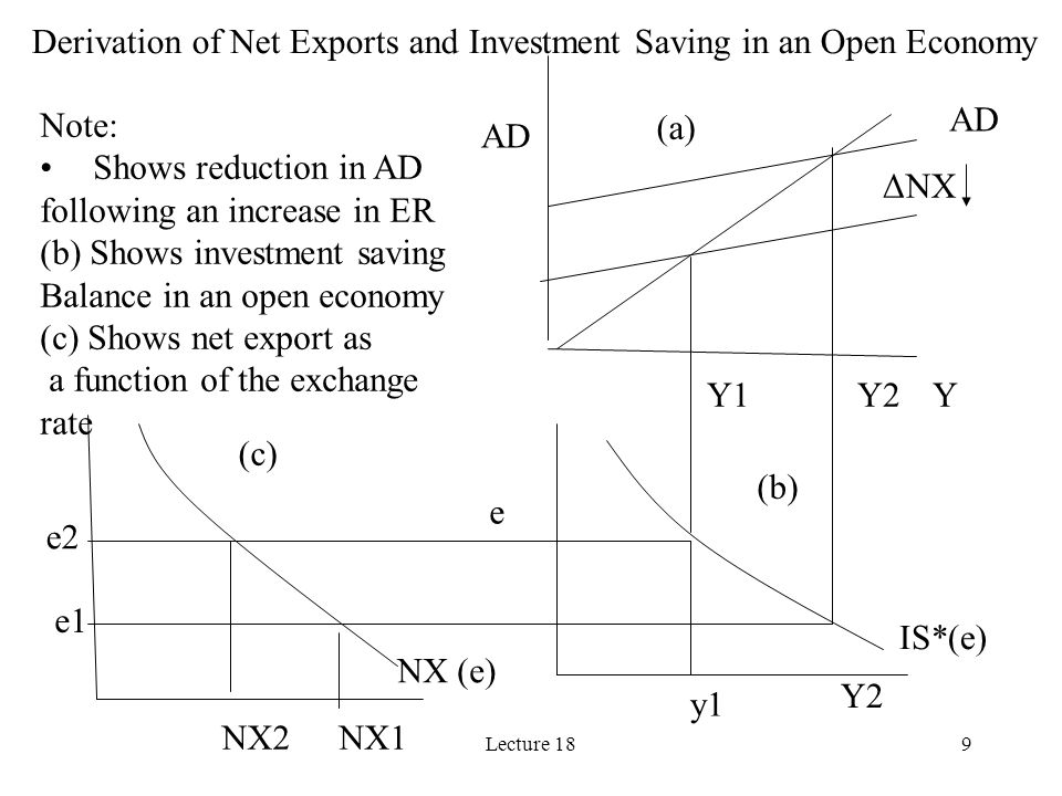Lecture 189 Derivation of Net Exports and Investment Saving in an Open Economy ΔNX AD Y e Y1Y2 e2 e1 IS*(e) y1 Y2 AD NX (e) NX2NX1 (a) (b) (c) Note: S